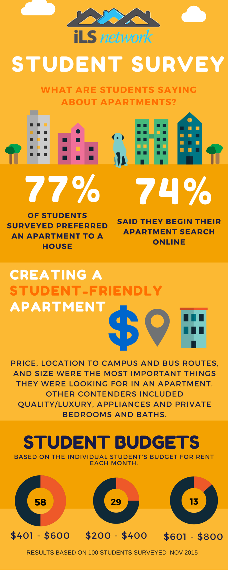 Infographic showing the results of a college student survey on apartment options